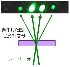 物質の非線形な光学応答を増大さ...